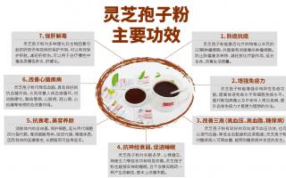 灵芝孢子粉能够长期吃吗?吃灵芝孢子粉有没有副作用?
