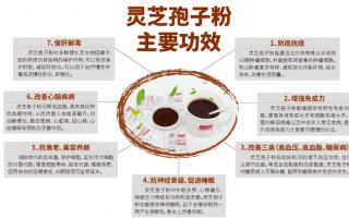 正确吃灵芝孢子粉有哪些要注意的?
