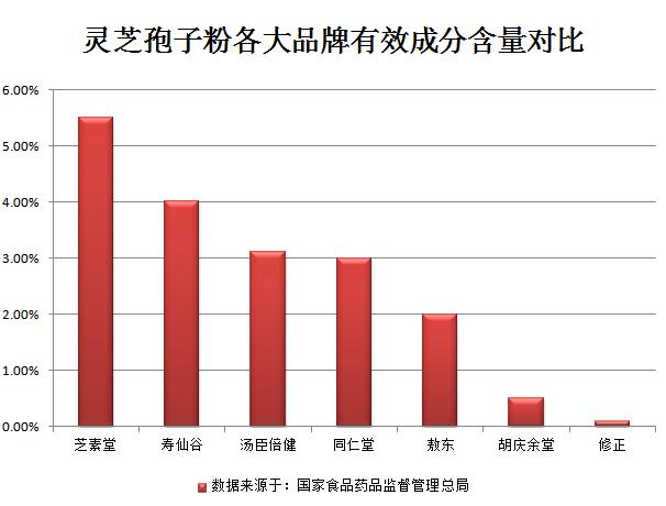 灵芝孢子粉各大品牌有效成分含量对比.png